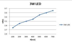 If vs Vf グラフ