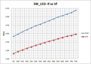 3W_LED-If vs Vf