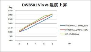 DW8501_温度上昇-200mA