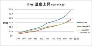 If vs 温度上昇