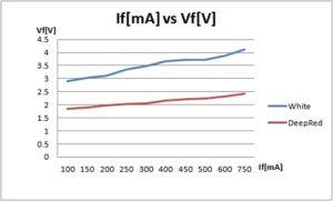 If vs Vf