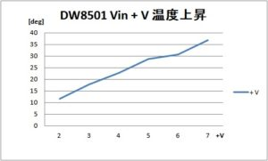DW8501_温度上昇-Vin+V